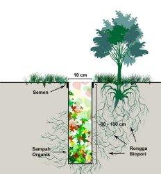 biopori resapan
