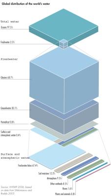 Komposisi dan distribusi air