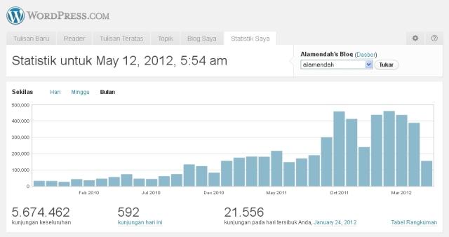 Statistik Alamendah's Blog
