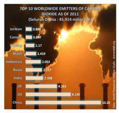 negara penghasil CO2 2011