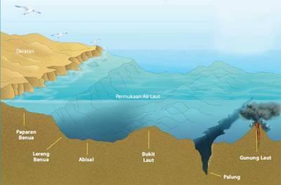 Topografi Dasar Laut